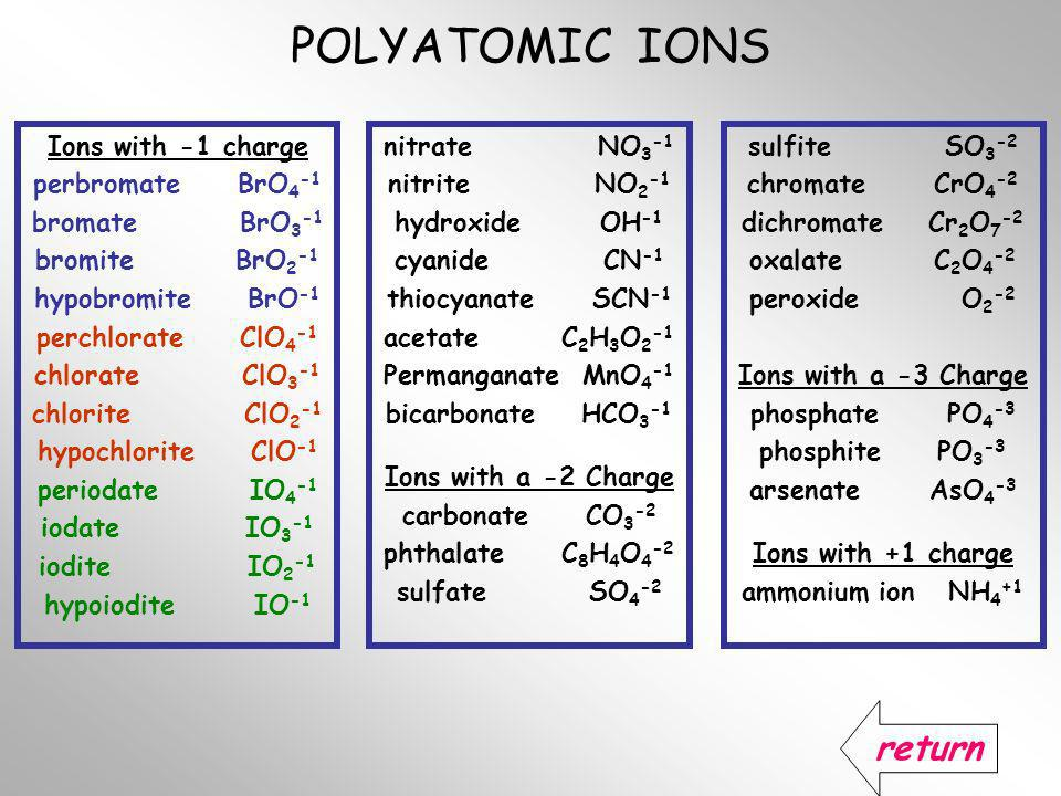 Polyatomic Ions Chart Images