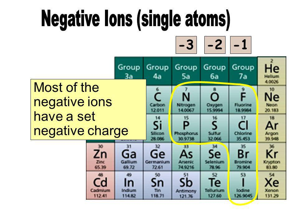 -3 -2 Most of the negative ions have a set negative charge