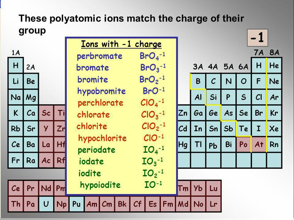 Ions with -1 charge perbromate BrO 4 -1 bromate BrO 3 -1 bromite BrO 2 -1 hypobromite BrO -1 perchlorate ClO 4 -1 chlorate ClO 3 -1 chlorite ClO 2 -1