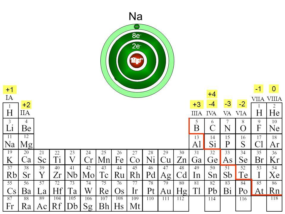 IA IIA IIIAVIA VIIA VAIVA +4 VIIIA +1 +2 +3 -2 -3 -4 0 2e - NOF 7p + 8p + 9p + 10p + Ne 8e - Na 11p +
