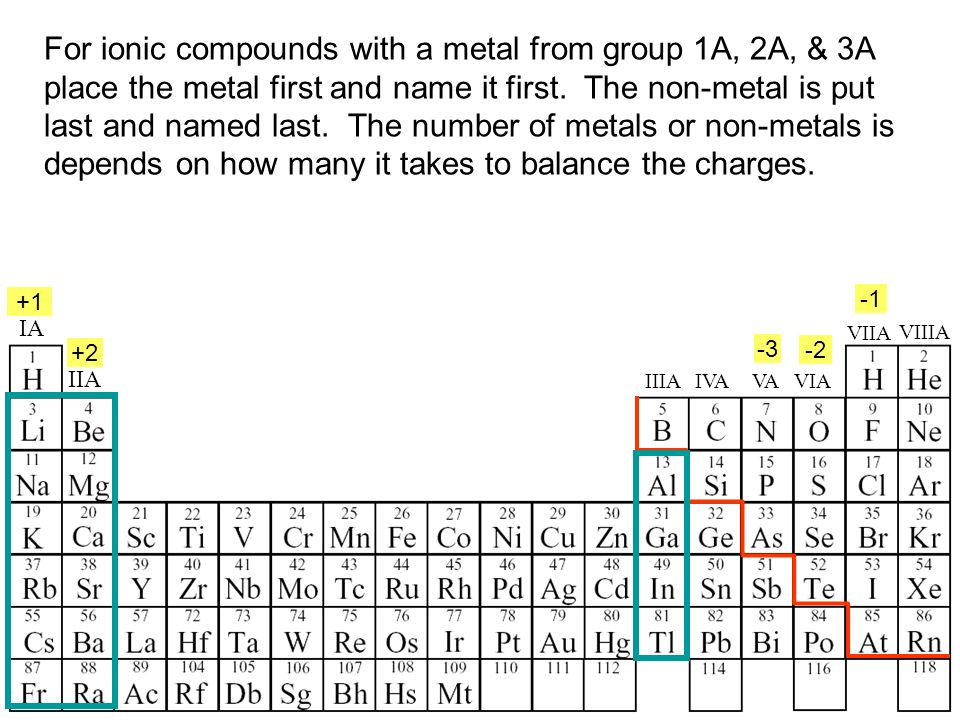 For ionic compounds with a metal from group 1A, 2A, & 3A place the metal first and name it first.