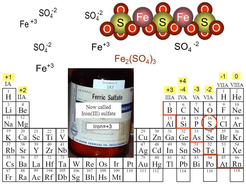 IA IIA IIIAVIAVAIVA +4 +1 +2 +3 -4 -2 -3 0 Fe +3 SO 4 -2 SO 4 -2 Fe 2 (SO 4 ) 3 SO 4 -2 VIIA VIIIA Fe +3 Iron=+3 Now called Iron(III) sulfate Fe +3 SO 4 -2 O O S O O O O S O O Fe O O S O O