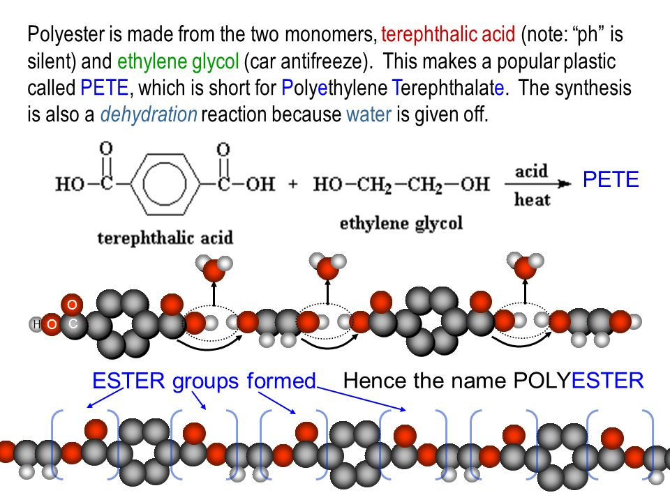 H O C C O Polyester is made from the two monomers, terephthalic acid (note: ph is silent) and ethylene glycol (car antifreeze). This makes a popular p