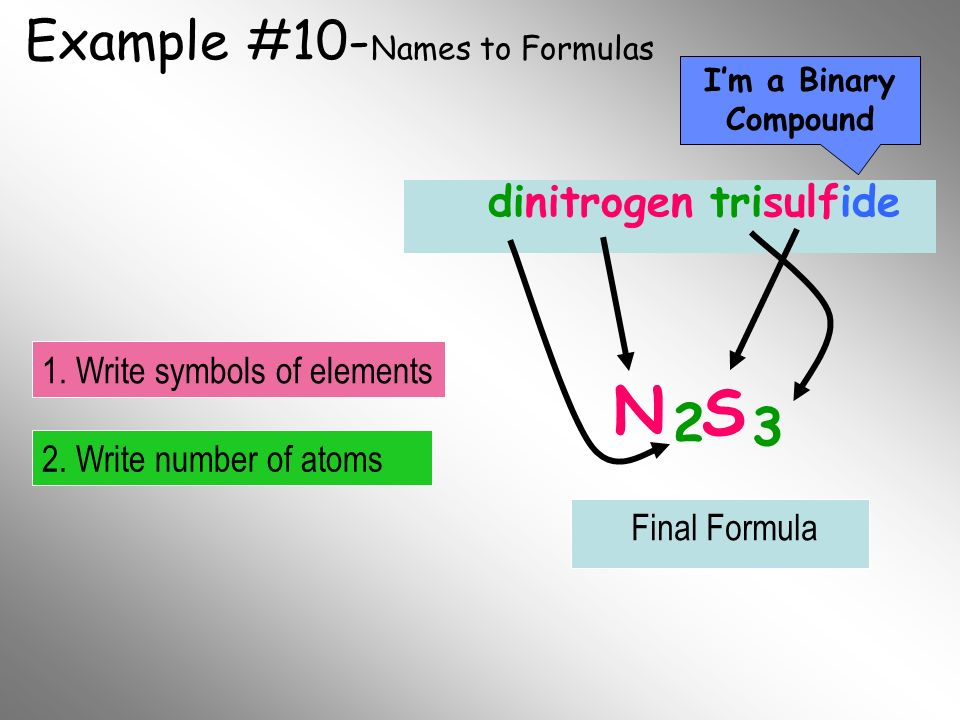 Example #10- Names to Formulas dinitrogen trisulfide N S 2 3 Im a Binary Compound 2. Write number of atoms 1. Write symbols of elements Final Formula