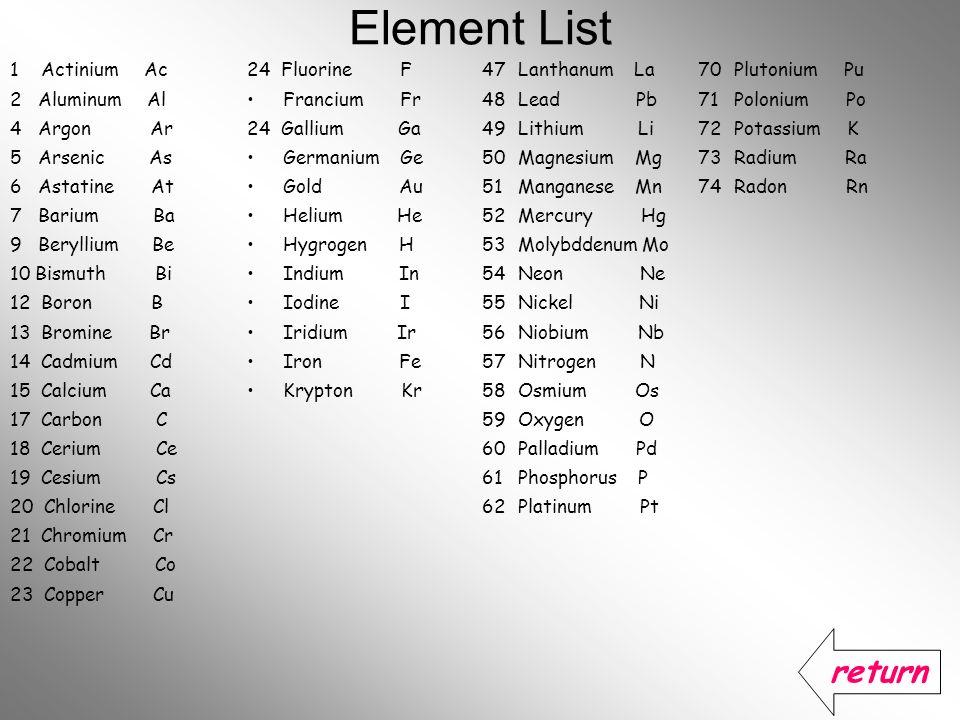 Element List 1 Actinium Ac 2 Aluminum Al 4 Argon Ar 5 Arsenic As 6 Astatine At 7 Barium Ba 9 Beryllium Be 10 Bismuth Bi 12 Boron B 13 Bromine Br 14 Ca