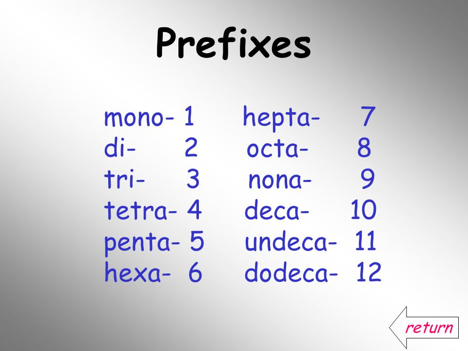 Prefixes mono- 1 hepta- 7 di- 2 octa- 8 tri- 3 nona- 9 tetra- 4deca- 10 penta- 5 undeca- 11 hexa- 6dodeca- 12 return