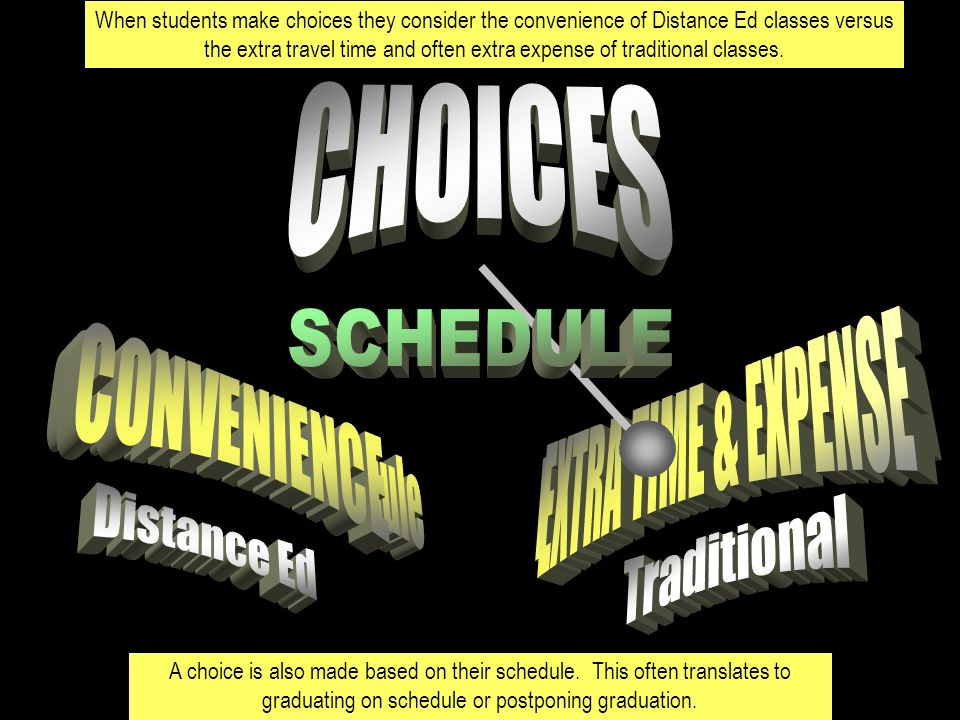 When students make choices they consider the convenience of Distance Ed classes versus the extra travel time and often extra expense of traditional classes.