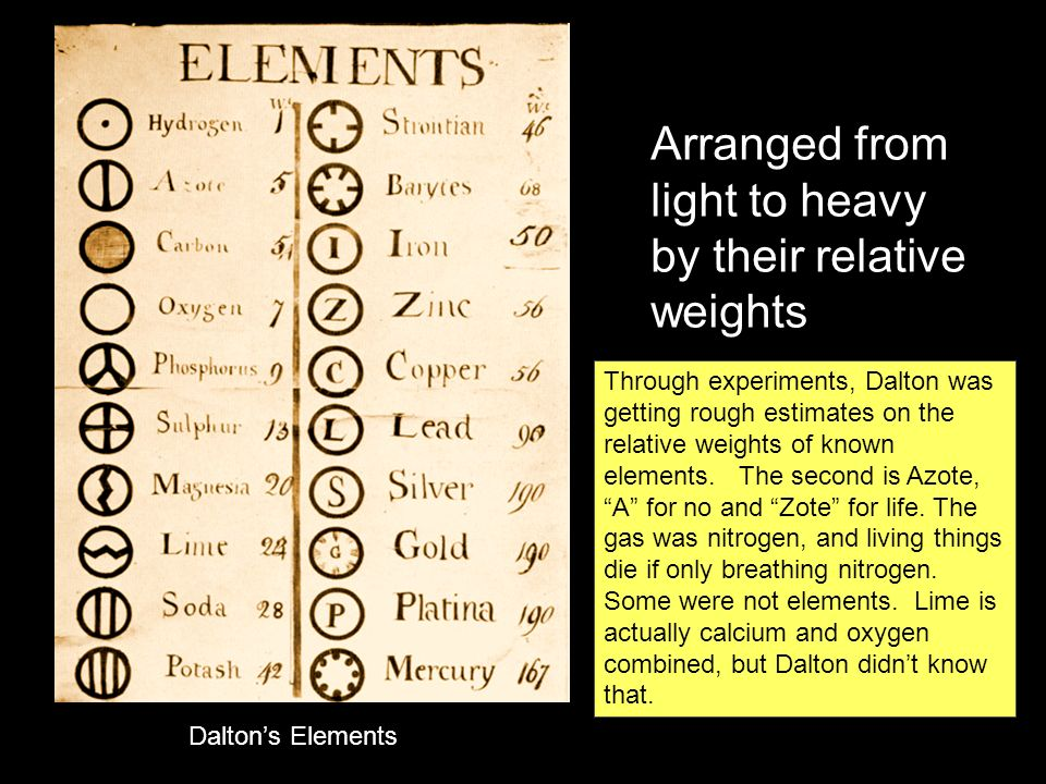 Daltons Elements Arranged from light to heavy by their relative weights Through experiments, Dalton was getting rough estimates on the relative weights of known elements.