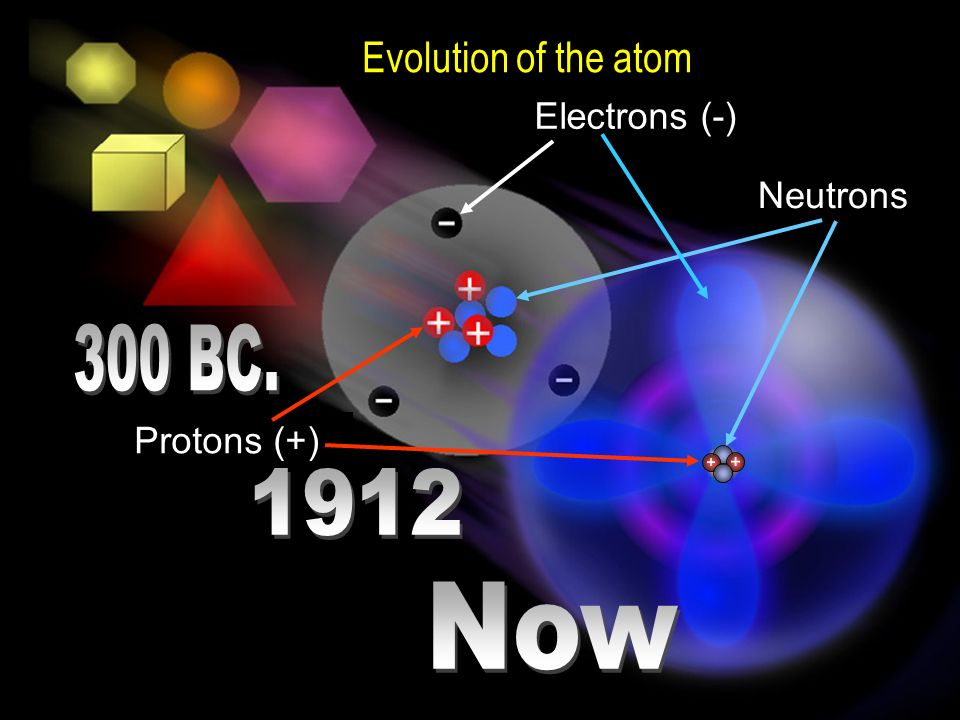 Evolution of the atom Neutrons Electrons (-) Protons (+)