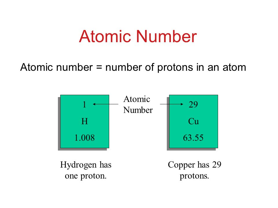 Atomic Number Atomic number = number of protons in an atom 1 H 1.008 29 Cu 63.55 Hydrogen has one proton.