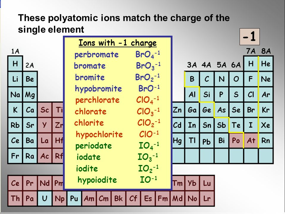 Ions with -1 charge perbromate BrO 4 -1 bromate BrO 3 -1 bromite BrO 2 -1 hypobromite BrO -1 perchlorate ClO 4 -1 chlorate ClO 3 -1 chlorite ClO 2 -1 hypochlorite ClO -1 periodate IO 4 -1 iodate IO 3 -1 iodite IO 2 -1 hypoiodite IO -1 These polyatomic ions match the charge of the single element