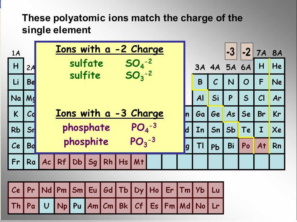 -2 These polyatomic ions match the charge of the single element Ions with a -2 Charge sulfateSO 4 -2 sulfite SO 3 -2 Ions with a -3 Charge phosphate PO 4 -3 phosphite PO 3 -3 -3