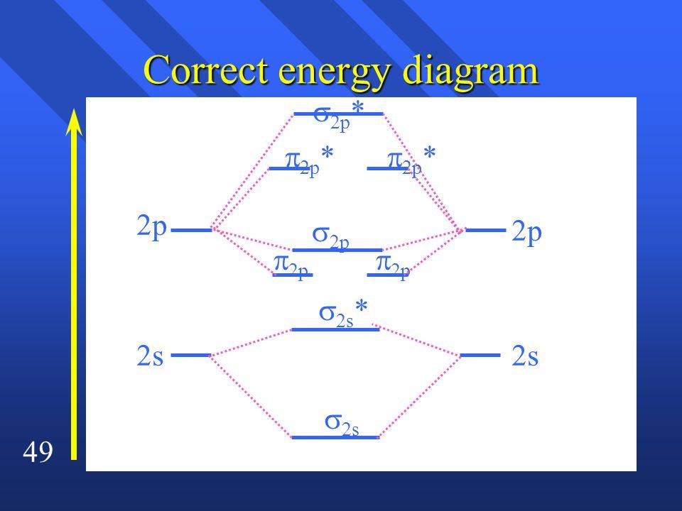 49 Correct energy diagram 2s 2p 2s 2p * 2p 2s * 2p * 2p