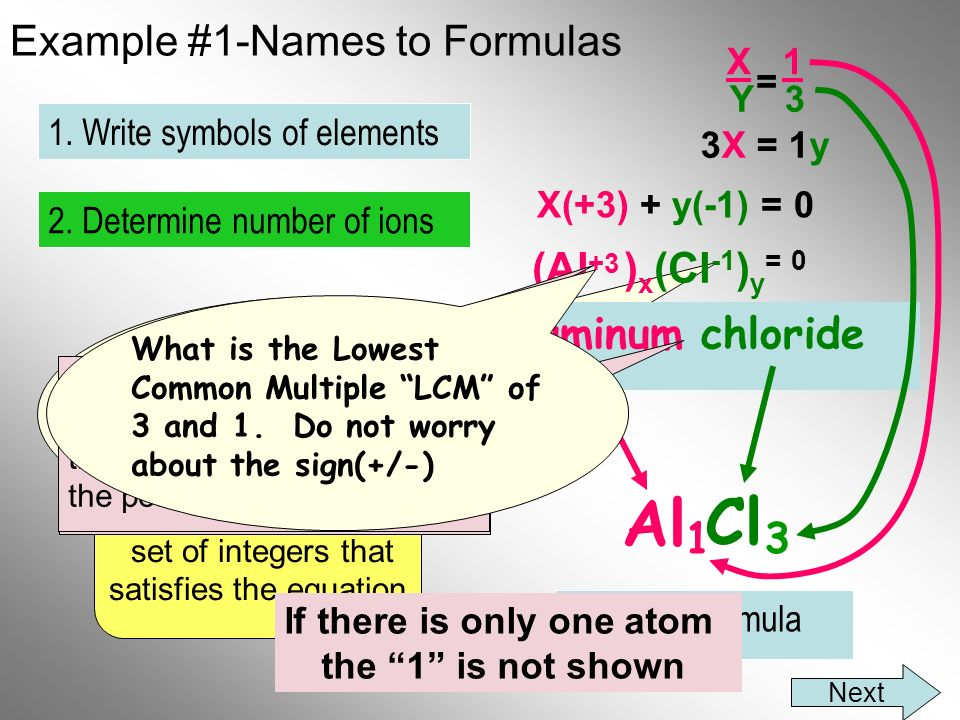 Example #1-Names to Formulas aluminum chloride Al Cl 3 2. Determine number of ions 1. Write symbols of elements Final Formula (Al ) x (Cl -1 ) y = 0 3