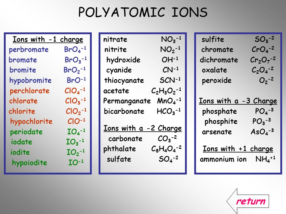 POLYATOMIC IONS Ions with -1 charge perbromate BrO 4 -1 bromate BrO 3 -1 bromite BrO 2 -1 hypobromite BrO -1 perchlorate ClO 4 -1 chlorate ClO 3 -1 ch