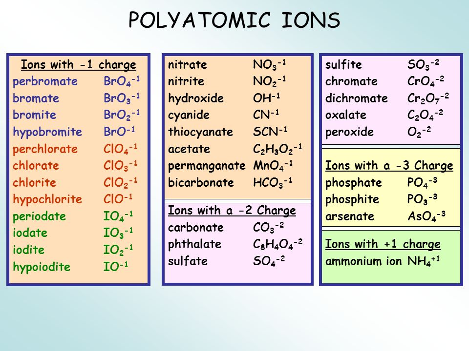POLYATOMIC IONS Ions with -1 charge perbromateBrO 4 -1 bromateBrO 3 -1 bromiteBrO 2 -1 hypobromiteBrO -1 perchlorateClO 4 -1 chlorateClO 3 -1 chlorite