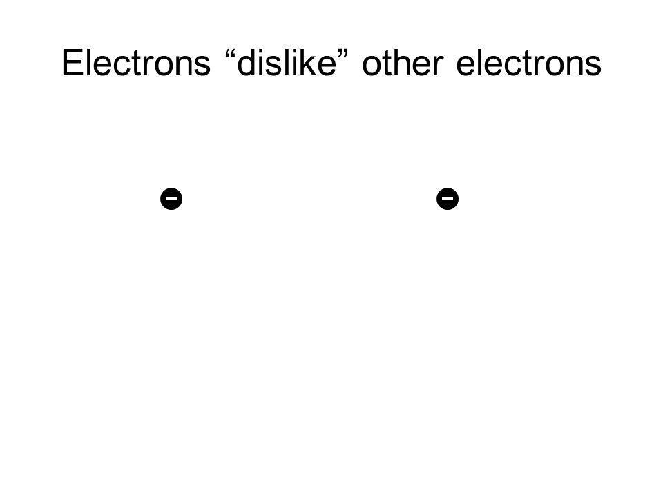 Electrons dislike other electrons