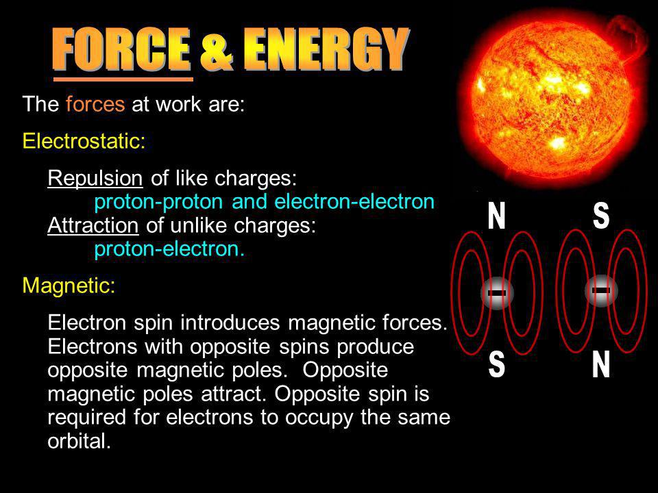The forces at work are: Electrostatic: Repulsion of like charges: proton-proton and electron-electron Attraction of unlike charges: proton-electron.