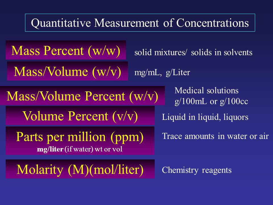 measures of concentration
