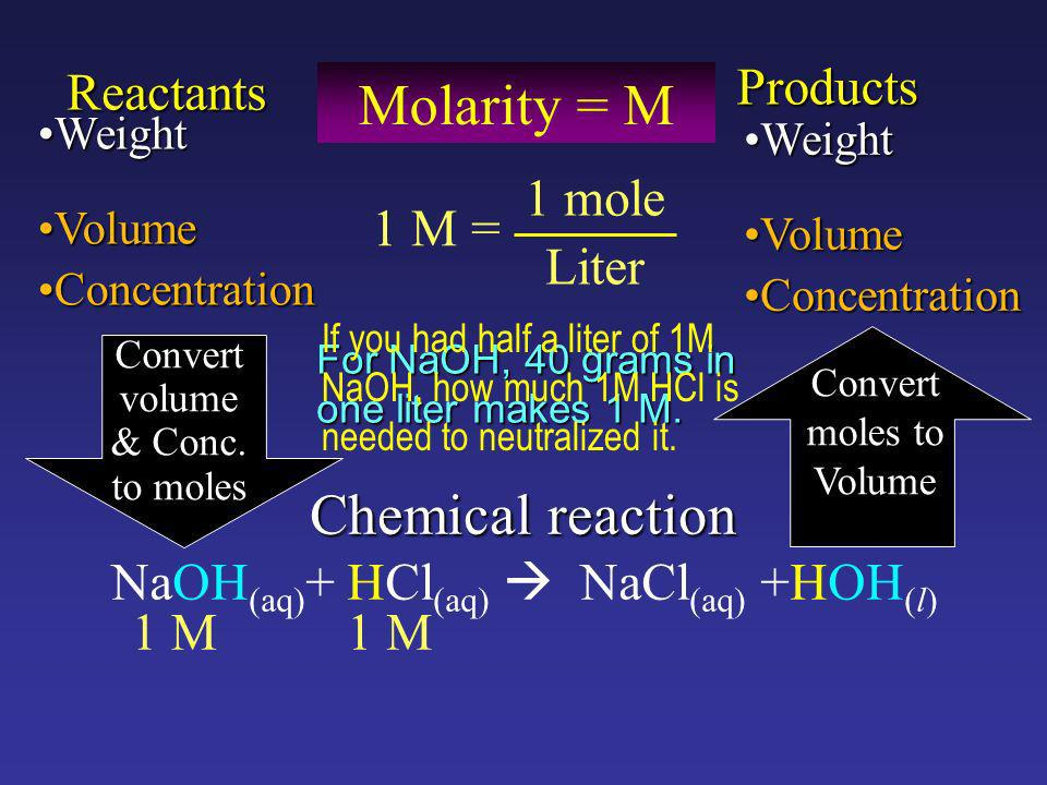 Chemical reaction Reactants Products WeightWeight VolumeVolume ConcentrationConcentration Convert volume & Conc.