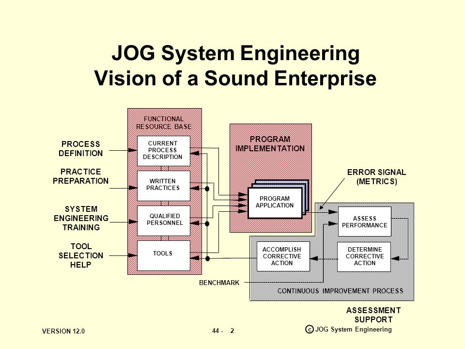 VERSION 12.0 44 - c JOG System Engineering 2 JOG System Engineering Vision of a Sound Enterprise QUALIFIED PERSONNEL TOOLS WRITTEN PRACTICES PROGRAM APPLICATION ASSESS PERFORMANCE DETERMINE CORRECTIVE ACTION ACCOMPLISH CORRECTIVE ACTION BENCHMARK CONTINUOUS IMPROVEMENT PROCESS ERROR SIGNAL (METRICS) PROCESS DEFINITION PRACTICE PREPARATION SYSTEM ENGINEERING TRAINING TOOL SELECTION HELP CURRENT PROCESS DESCRIPTION ASSESSMENT SUPPORT FUNCTIONAL RESOURCE BASE PROGRAM IMPLEMENTATION