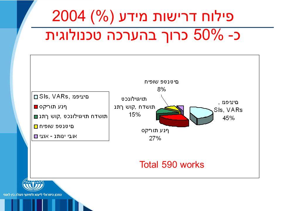 פילוח דרישות מידע (%) 2004 כ- 50% כרוך בהערכה טכנולוגית works 590Total