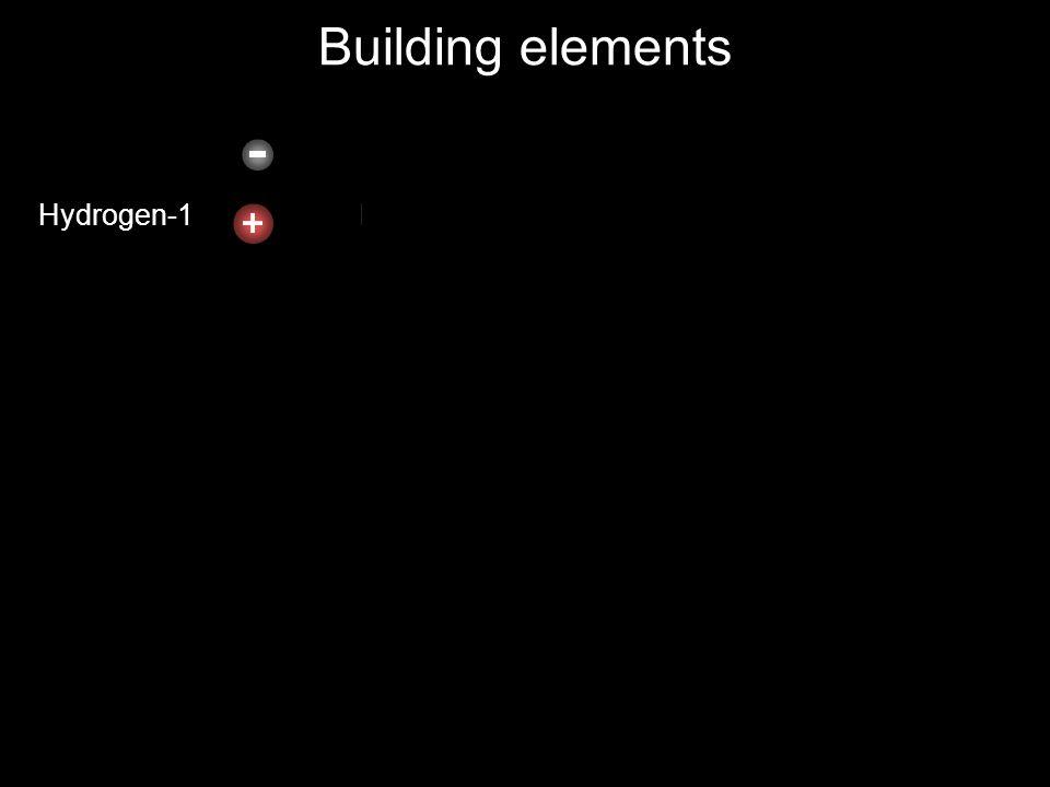 Building elements Hydrogen-1 Helium-2 Lithium-3 Carbon-6 Boron-5 Beryllium-4