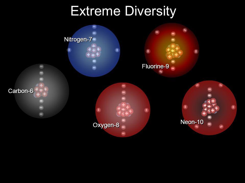 Extreme Diversity Nitrogen-7 Carbon-6 Oxygen-8 Fluorine-9 Neon-10