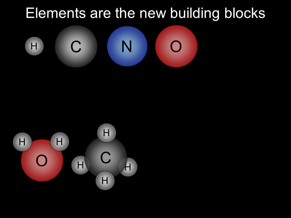 H H H N C O Elements are the new building blocks O H H C H C H