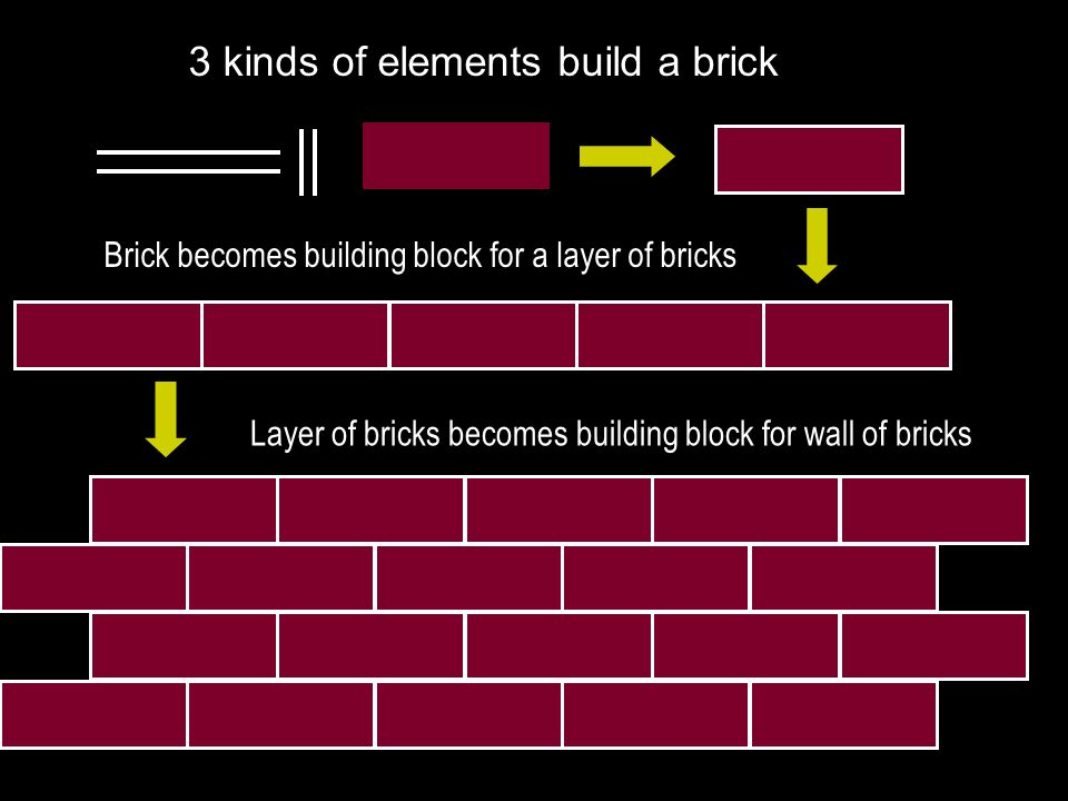 3 kinds of elements build a brick Brick becomes building block for a layer of bricks Layer of bricks becomes building block for wall of bricks