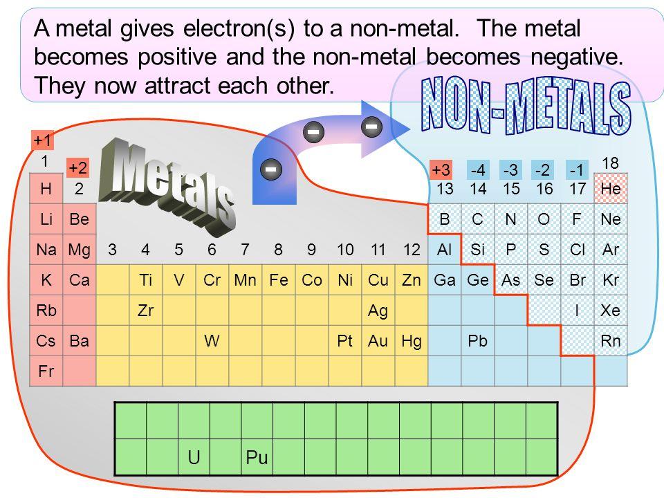 H21314151617He LiBeBCNOFNe NaMg3456789101112AlSiPSClAr KCaTiVCrMnFeCoNiCuZnGaGeAsSeBrKr RbZrAgIXe CsBaWPtAuHgPbRn Fr UPu 1 18 A metal gives electron(s