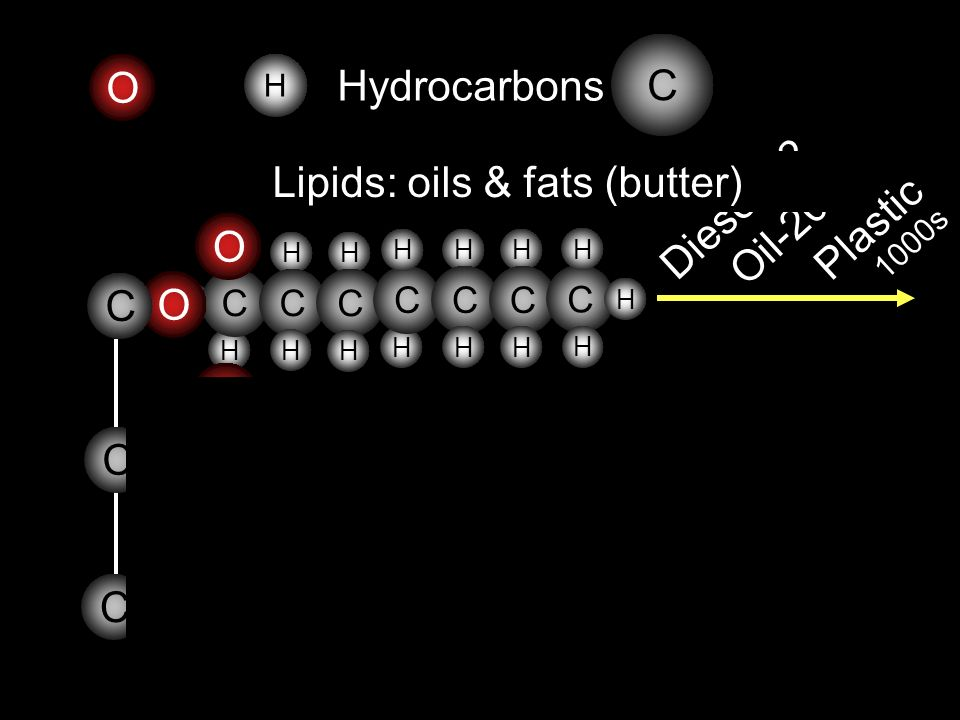 O C H Hydrocarbons Gasoline H H H C H C H H C H H C H H C H H C H C H H H Diesel-12 Oil-20 Plastic 1000s H H H C H C H H C H H C H H C H H C H C H H H