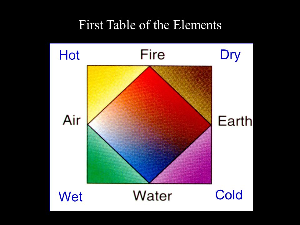 First Table of the Elements Hot Dry Cold Wet
