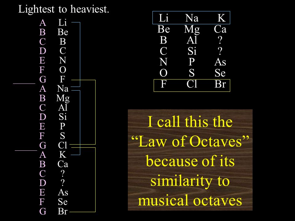 Li Be B C N O F Na Mg Al Si P S Cl K Ca ? ? As Se Br I call this the Law of Octaves because of its similarity to musical octaves Lightest to heaviest.