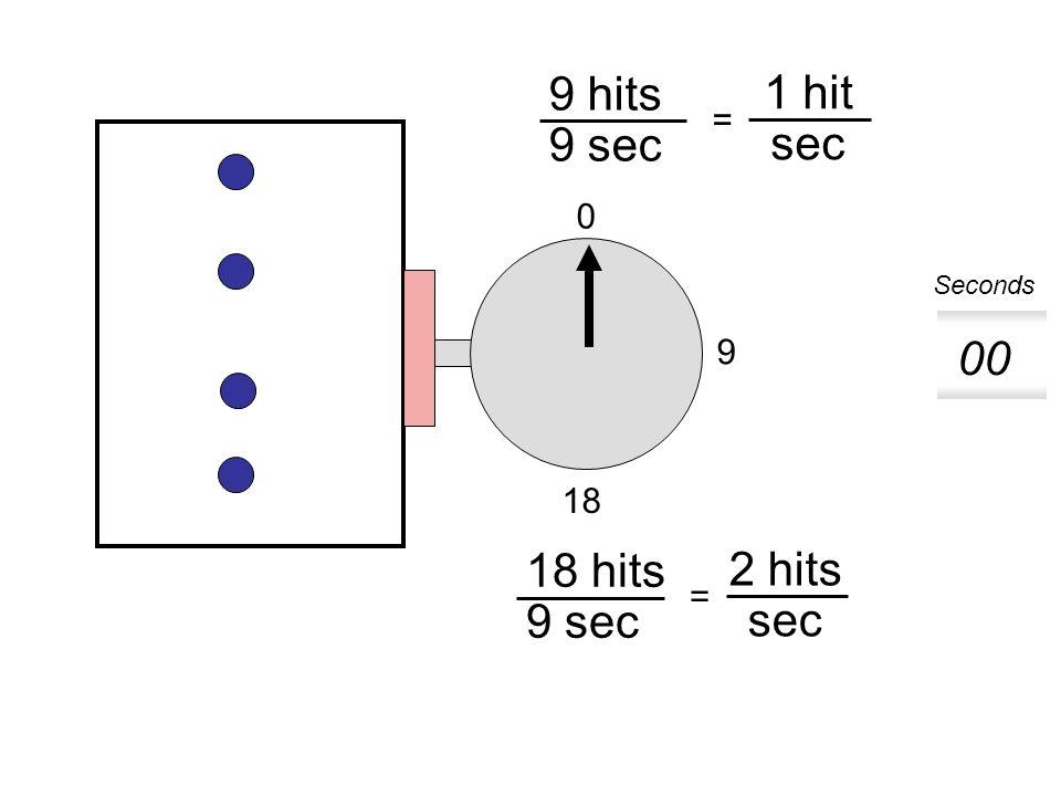 9 0 18 9 hits 9 sec 1 hit sec = 18 hits 9 sec 2 hits sec = 00 01 02 03 04 05 06 07 08 09 Seconds
