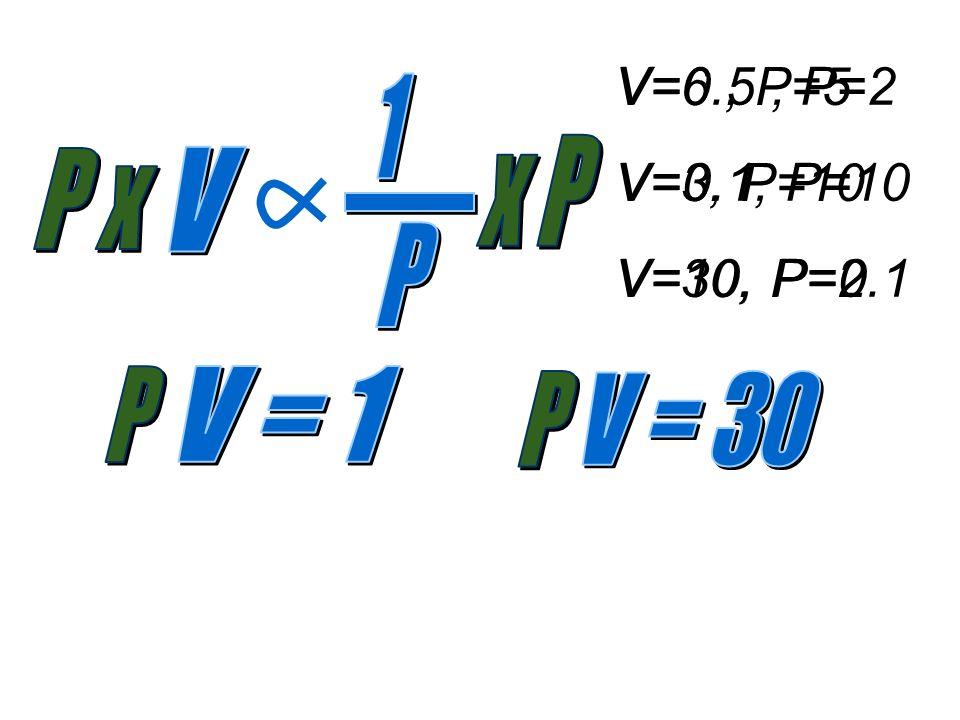 V=0.5, P=2 V=0.1, P=10 V=10, P=0.1 V=6, P=5 V=3, P=10 V=30, P=2