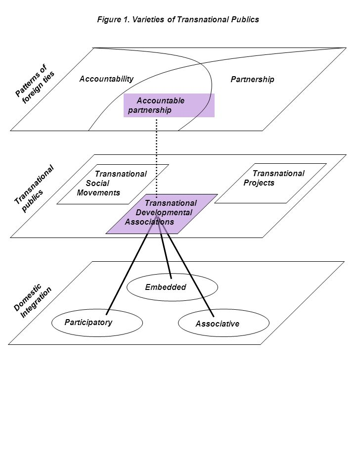 Figure 1. Varieties of Transnational Publics Embedded Participatory Associative Accountability Accountable partnership Partnership Transnational publi