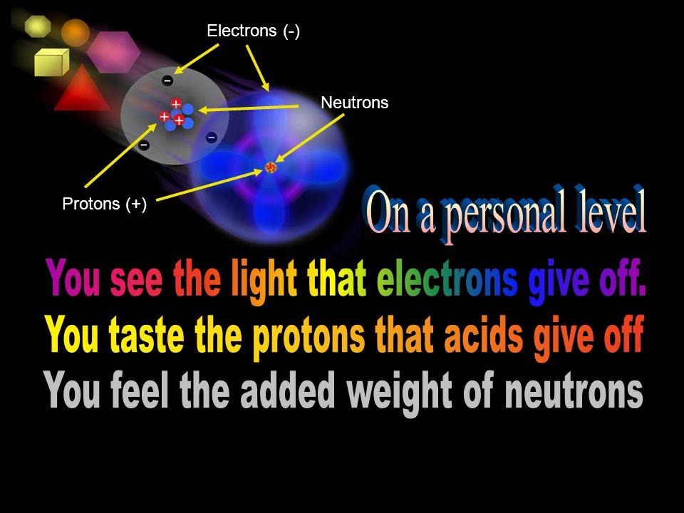 Electrons (-) Protons (+) Neutrons