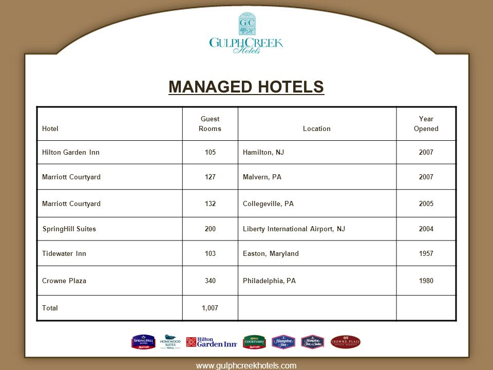 www.gulphcreekhotels.com MANAGED HOTELS Hotel Guest RoomsLocation Year Opened Hilton Garden Inn105Hamilton, NJ2007 Marriott Courtyard127Malvern, PA2007 Marriott Courtyard132Collegeville, PA2005 SpringHill Suites200Liberty International Airport, NJ2004 Tidewater Inn103Easton, Maryland1957 Crowne Plaza340Philadelphia, PA1980 Total1,007