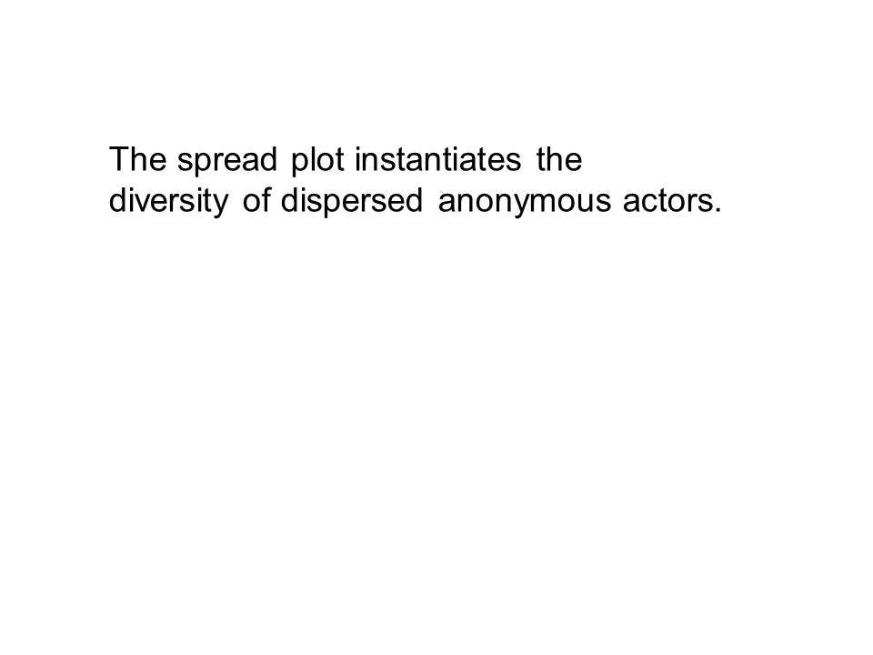 The spread plot instantiates the diversity of dispersed anonymous actors.