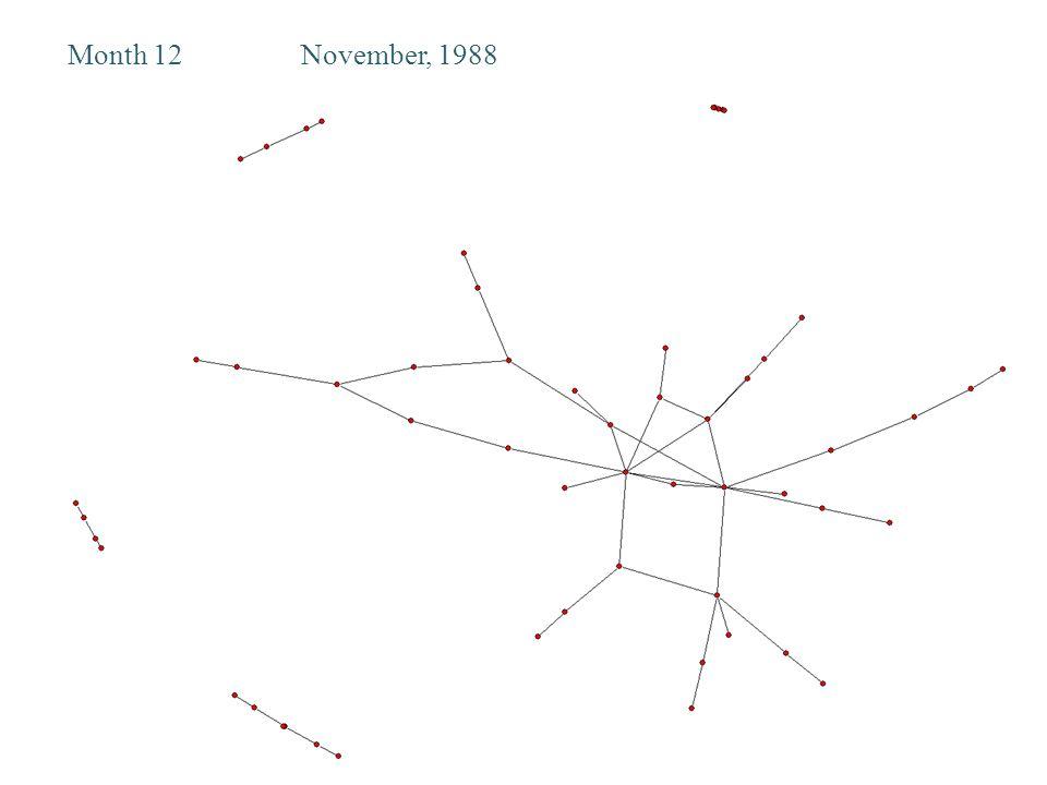 Month 12November, 1988