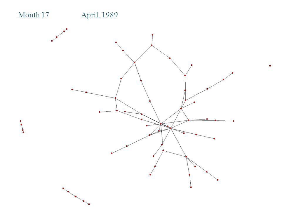 Month 17April, 1989