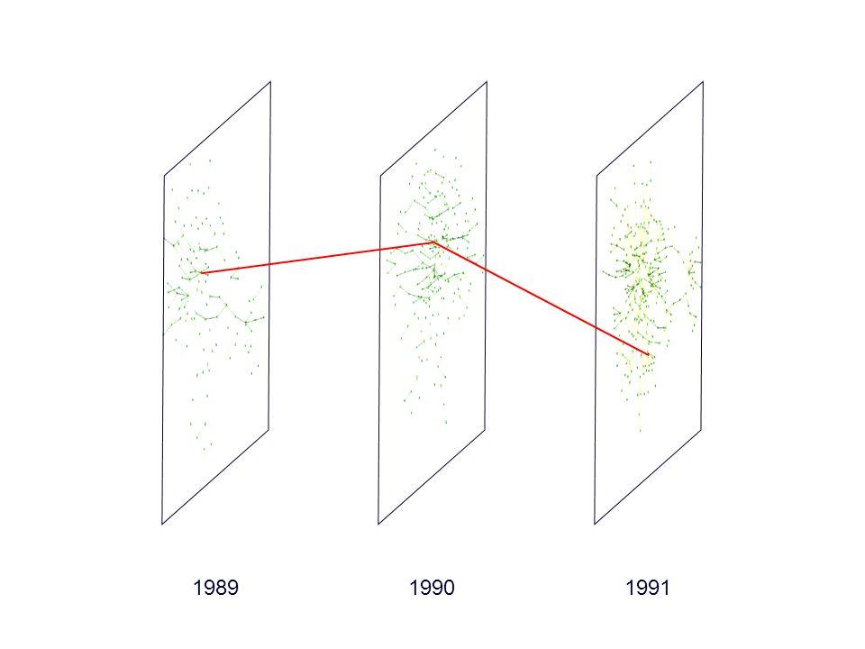 198919901991