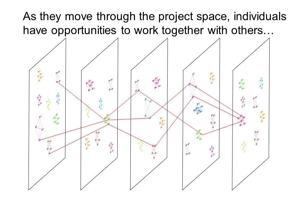 As they move through the project space, individuals have opportunities to work together with others…