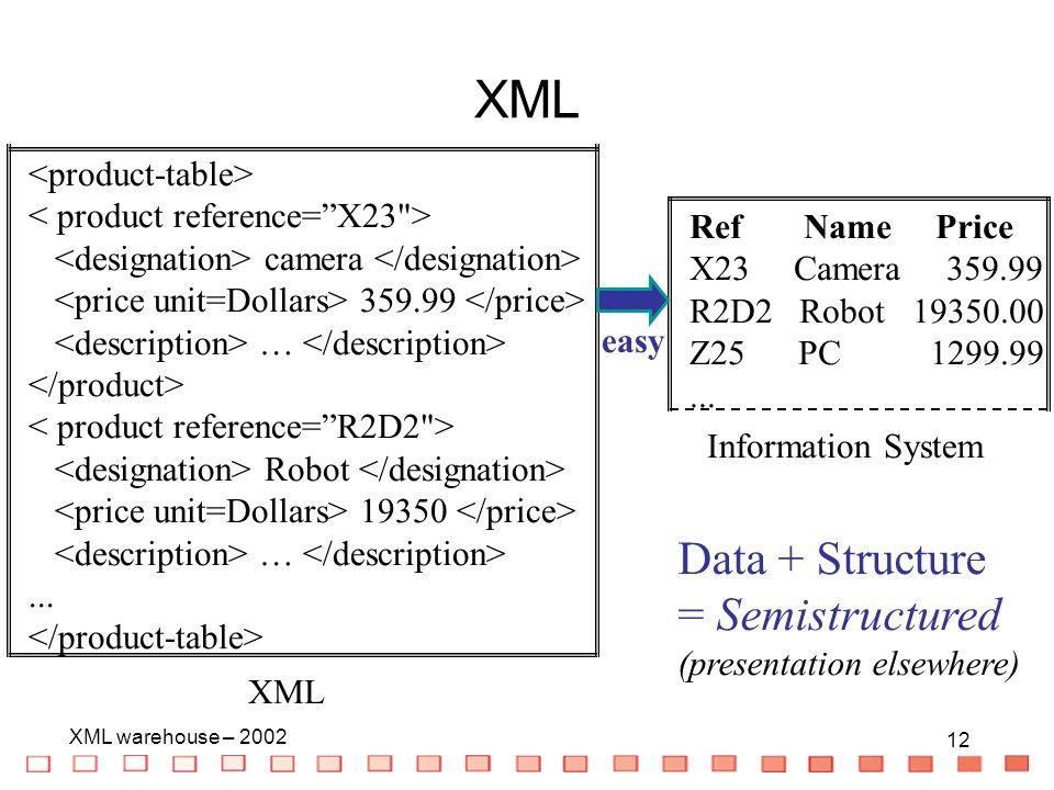 12 XML warehouse – 2002 12 XML Ref Name Price X23 Camera 359.99 R2D2 Robot 19350.00 Z25 PC 1299.99... Information System XML camera 359.99 … Robot 193