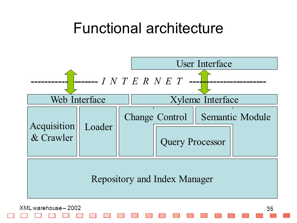 35 XML warehouse – 2002 35 Functional architecture Repository and Index Manager Change Control Query Processor Semantic Module User Interface Xyleme Interface -------------------- I N T E R N E T ----------------------- Web Interface Acquisition & Crawler Loader