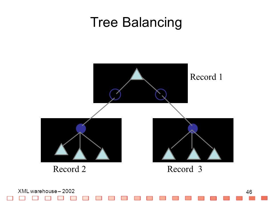 46 XML warehouse – 2002 46 Record 1 Record 3Record 2 Tree Balancing