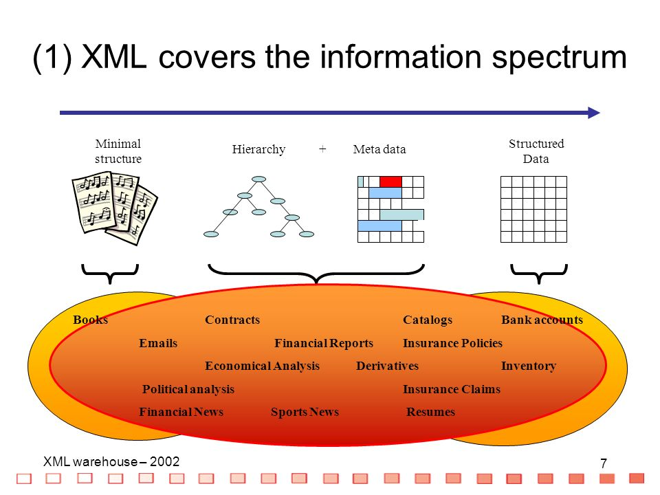 8 XML warehouse – 2002 8 Very structured information such as databases –Most DBMS now export in XML Semi-structured data such as data exchange formats (ASN.1, SGML), e.g., technical documentation Documents –Meta-data: Author, date, status –Existing structure in them: chapter, section, table of content and index –Possibly tagging of elements in it (citation, lists) –Links to other documents Meta data for unstructured data such as images and sound Plain text XML covers the information spectrum XML
