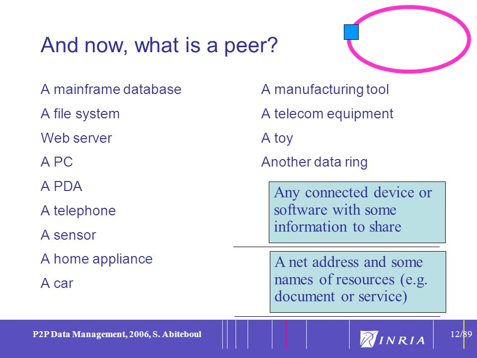 12 P2P Data Management, 2006, S. Abiteboul12/89 And now, what is a peer? A mainframe database A file system Web server A PC A PDA A telephone A sensor