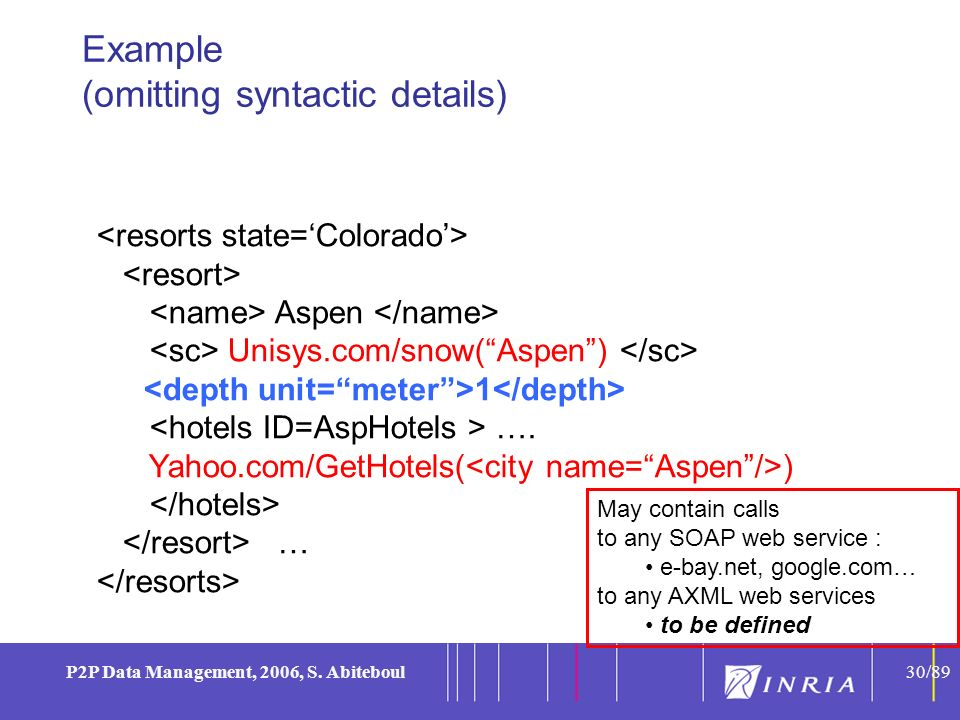30 P2P Data Management, 2006, S. Abiteboul30/89 Example (omitting syntactic details) Aspen Unisys.com/snow(Aspen) 1 …. Yahoo.com/GetHotels( ) … May co